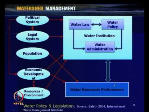 Mod-05 Lec-21 Integrated Development, Water Legislation & Implementation Issues