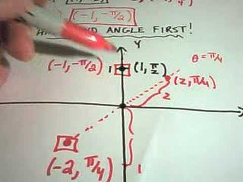 Polar Coordinates - The Basics