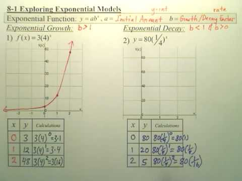 8.1a2 Exponential Functions - Algebra 2