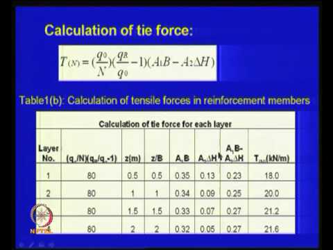 Mod-08 Lec-28 Bearing capacity improvement -- I