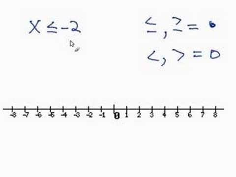 Graphing an Inequality on a Number Line