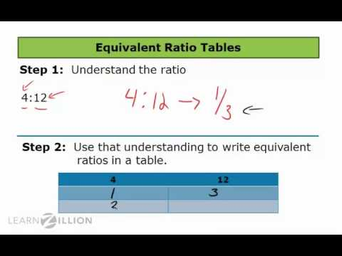 Find equivalent ratios using ratio tables - 6.RP.3