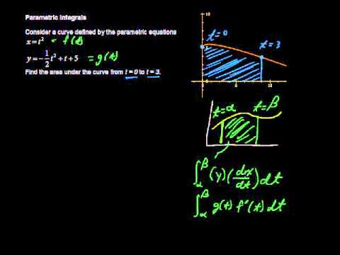 Parametric Integrals, How to Find the Integral of a Parametric Equation - Calculus Tips