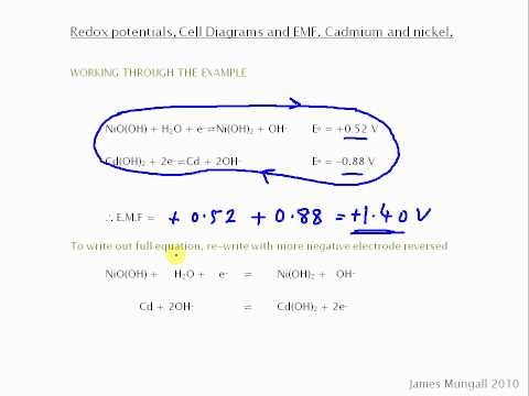 Redox potentials, Cell Diagrams and EMF, Cadmium and nickel