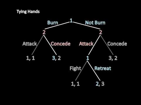 Game Theory 101: Tying Hands/Burning Bridges