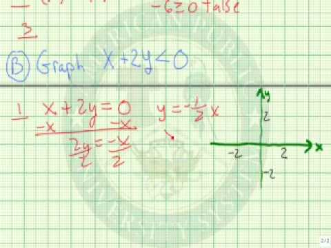 Graph a Linear Inequality in Two Variables
