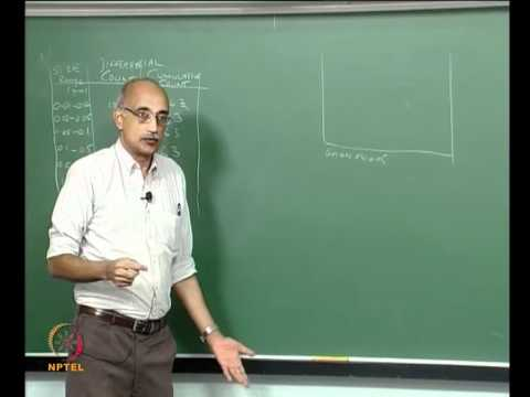 Mod-03 Lec-10 Morphological Characterization: Particle size distributions