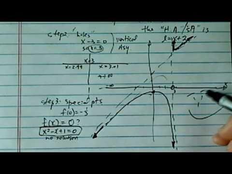 *Graph Rational Function: (x^2-x+1)/(x-3) (vertical, slanted, horizontal  asymptotes, & holes)
