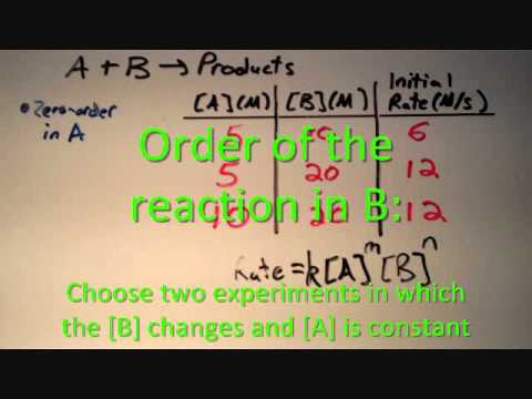 Rate Law using the Method of Initial Rates Example