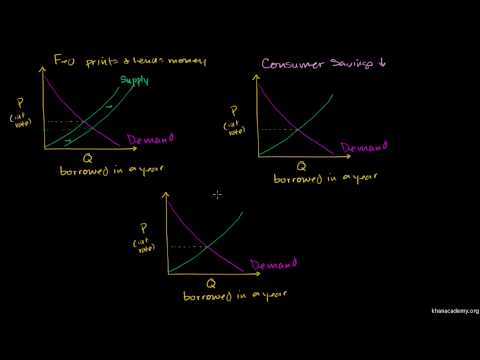 Saylor ECON102: Money Supply and Demand Impacting Interest Rates