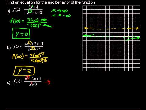 Understanding the End Behavior of a Function - Precalculus Tips