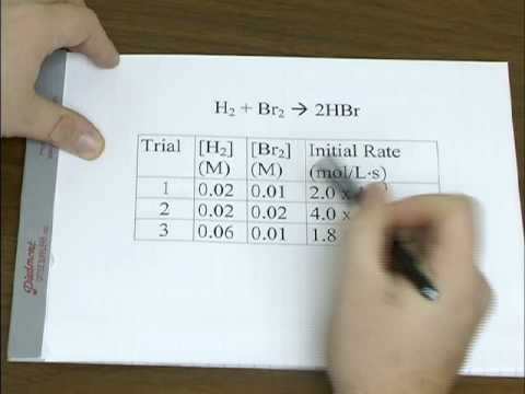 Kinetics: Initial Rate Method