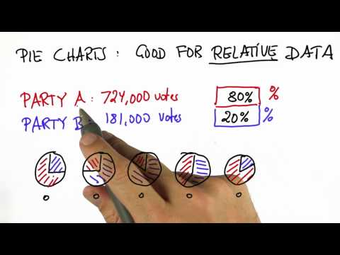 Voting 3 - Intro to Statistics - Pie Charts - Udacity