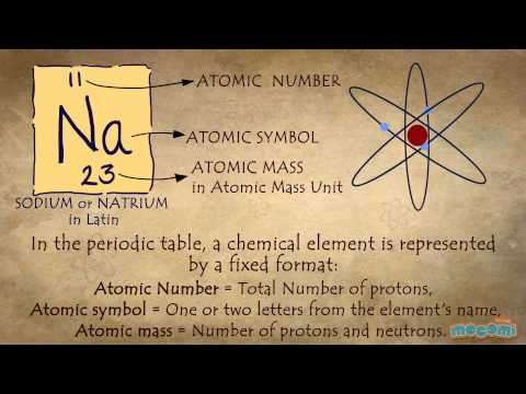 What is a periodic table?