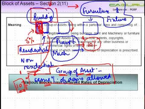 CA IPCC PGBP 46   Block of Assets    Section 211