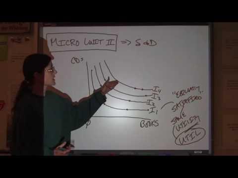 AP Microeconomics Unit 2 - Part 1
