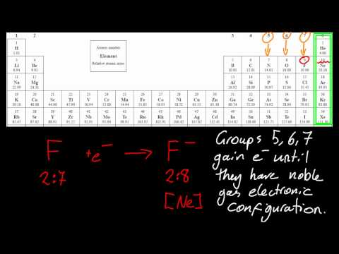 4.1.4 Deduce which ions will be formed when groups 5, 6 and 7 gain electrons IB Chemistry SL
