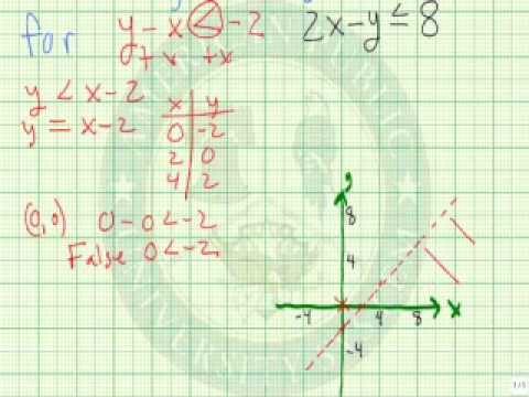Graph a System of Linear Inequalities