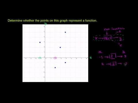 Graphical Relations and Functions