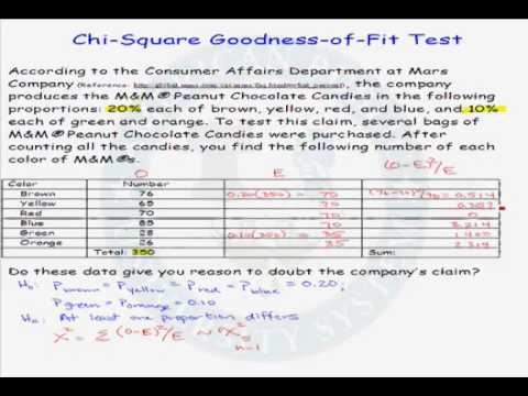 Example of a Chi-Square Goodness-of-Fit Test