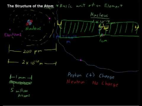 What is the Structure of the Atom - Chemistry Tips