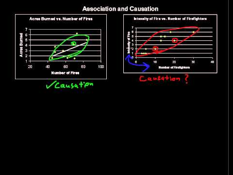 What is Association and Causation - Business Statistics Tips