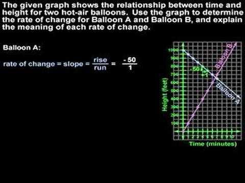 Rate of Change - YourTeacher.com - Algebra Help