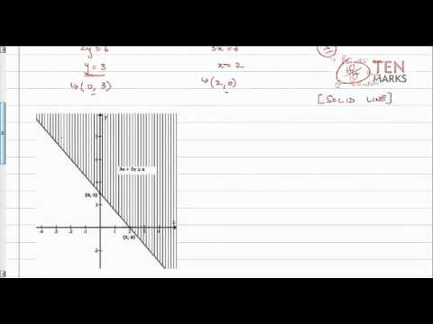 Graph Linear Inequalities Using Intercept