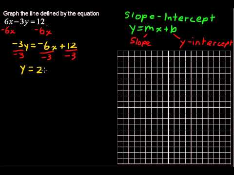 How to Graph a Linear Equation - College Algebra Tips