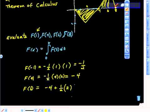 AP Calculus Second Fundamental Theorem of Calculus Area and Graphing