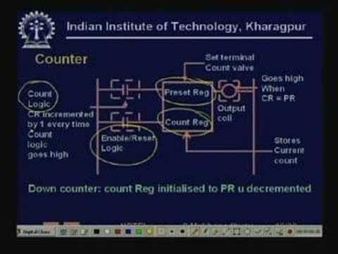 Lecture - 20 Sequence Control More RLL Elements RLL Syntax