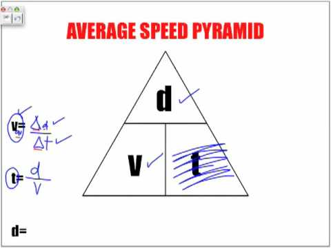 Speed Acceleration Equations