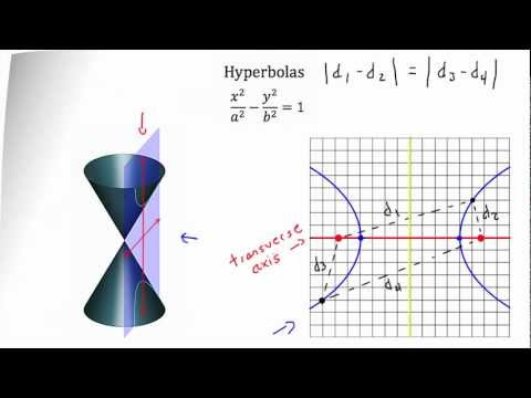 Conic Sections -- Hyperbola