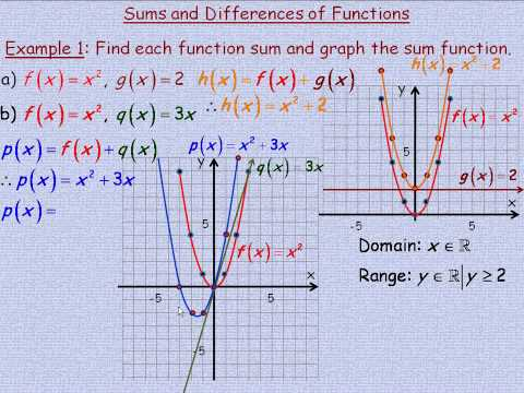 Sums and Differences of Functions Part 1