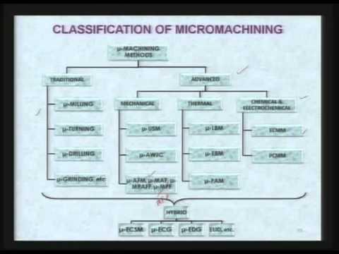 Mod-01 Lec-11 Advanced Machining Processes