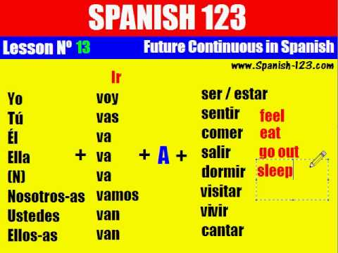 Class 13. Future Continuous in Spanish.