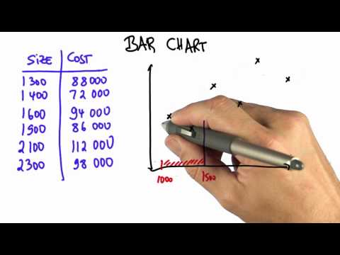 Grouping Data - Intro to Statistics - Bar Charts - Udacity