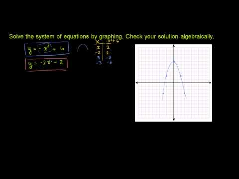 Non-Linear Systems of Equations 1