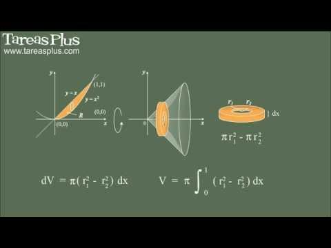 Volumen de sólidos y la integral definida (conceptos)