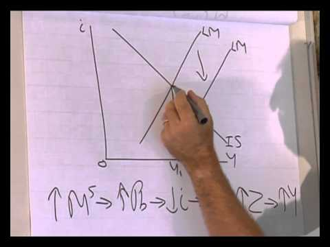 IS-LM model:  Impact of monetary policy