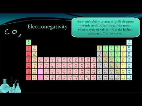 Chemistry 3.3 Periodic Trends