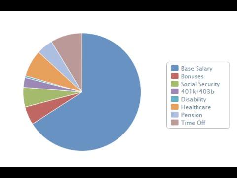 Career Exploration: Salary.com