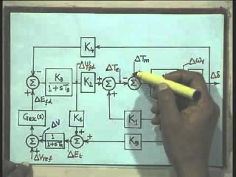 Lec-20 Small Signal Stability of a Single Machine Infinite Bus System-Part-3