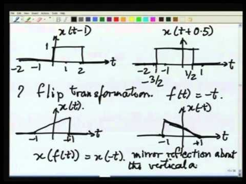 Lecture-07 Transformations on time & Range