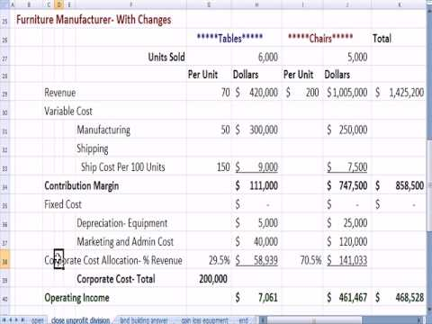 Management Accounting  8B: Closing an Unprofitable Division