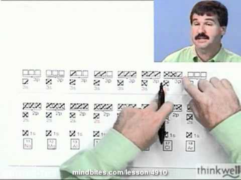 Chemistry: Electron Configurations beyond Neon