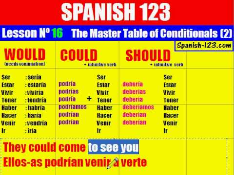 Class 16. The Master Table of Conditionals in Spanish (part 2).