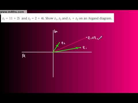 (16) FP1 Complex Numbers (Edexcel Further Pure Maths) - Argand Diagram parallelogram law