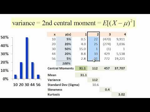Distribution moments (mean, variance, skew, kurtosis)