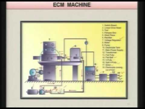 Mod-01 Lec-07 Advanced Machining Processes